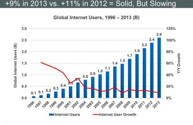 kpcb-internet-trends-154.jpeg