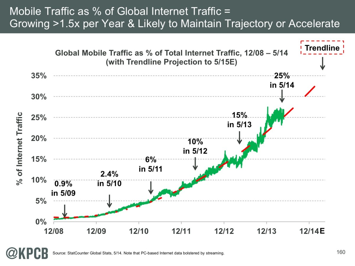 kpcb-internet-trends-159.jpeg