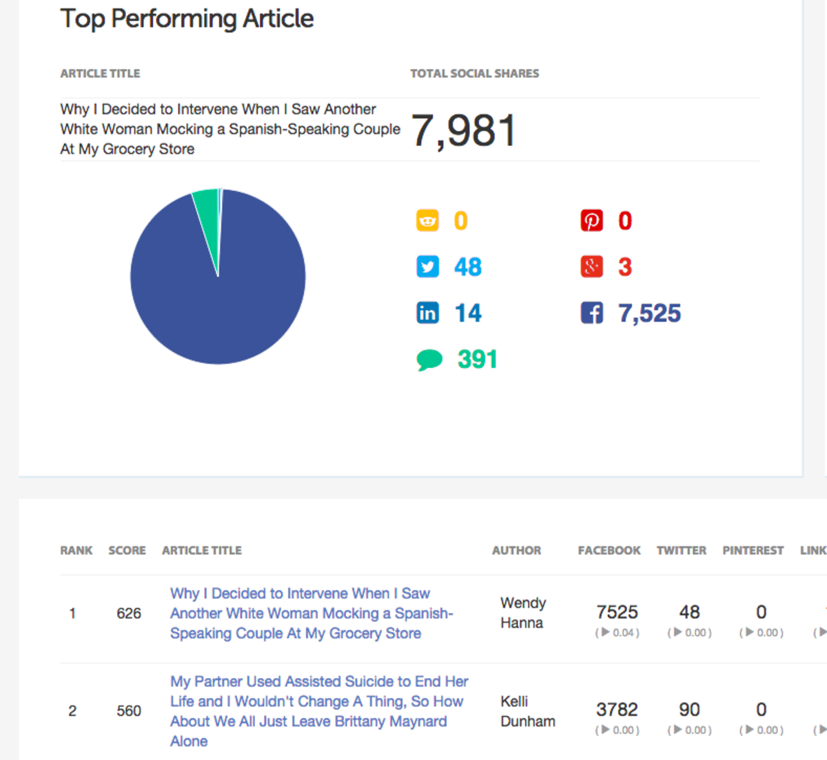 Project Viral's social analytics dashboard