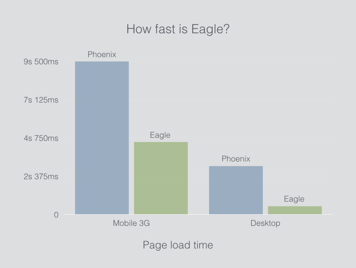 Project Eagle speeds up Tempest page load time.