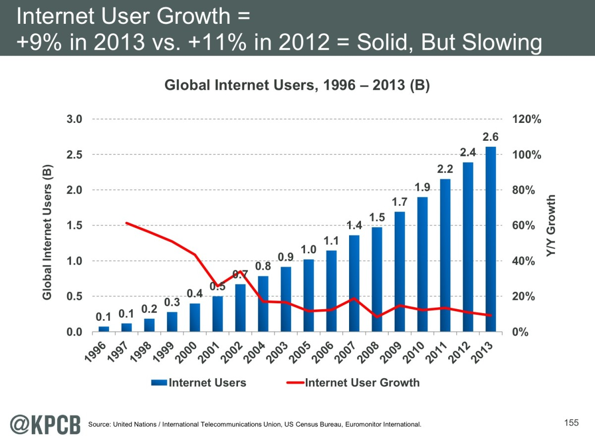 kpcb-internet-trends-154.jpeg