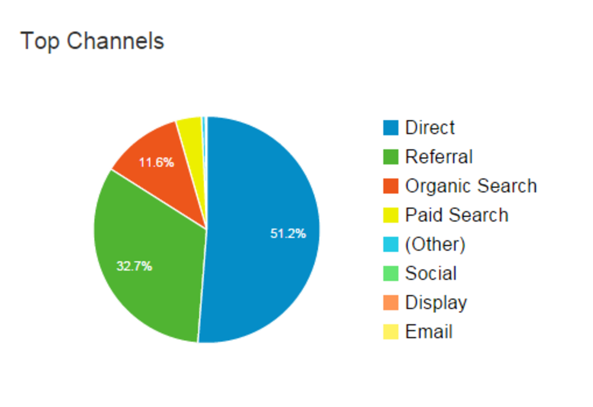 google-analytics-pie-chart.png